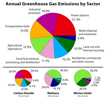 Effects of increased greenhouse gas emissions