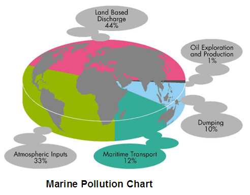 coastal and marine degradation From marine biodiversity wiki  point and non-point source pollutions continue globally, resulting in the steady degradation of coastal and marine ecosystems.