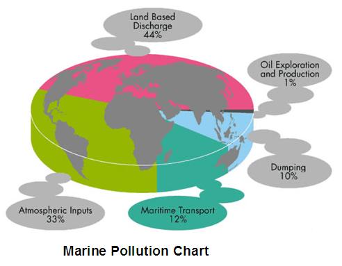 Marine pollution – Degradation Mitigation Management is