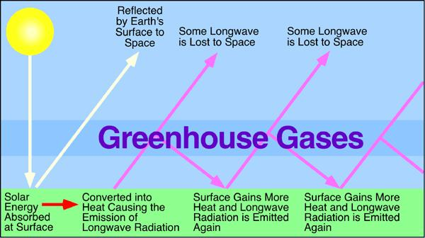 Climate Change: Global Emissions of Green House Gases Essay