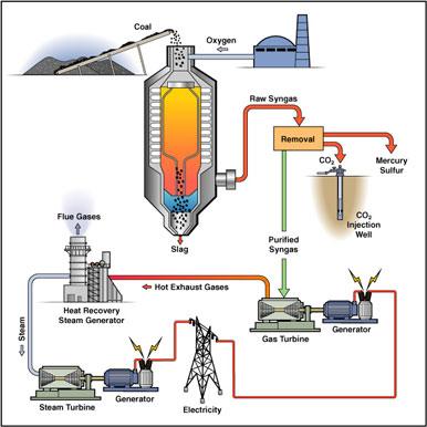 Carbon Sequestration Clean Coal