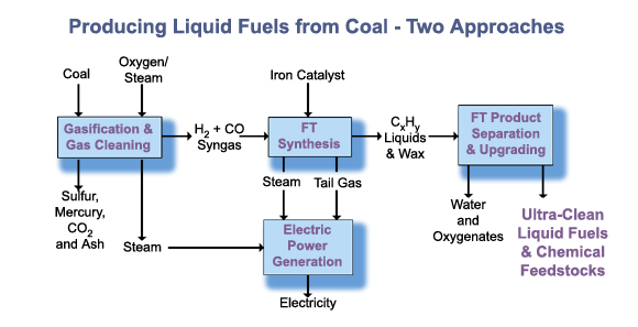 Clean coal technology (CCT) – To mitigate global warming and climate