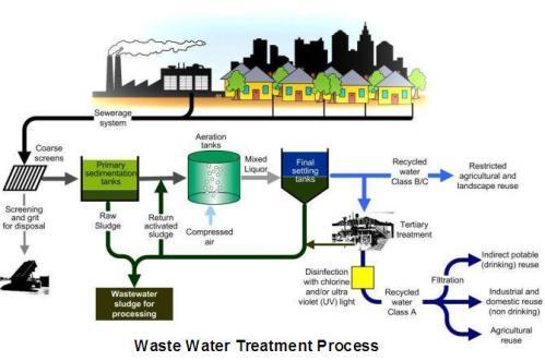 sewage-treatment-process_1