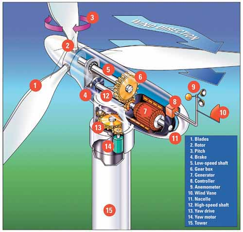 Wind Turbine Diagram