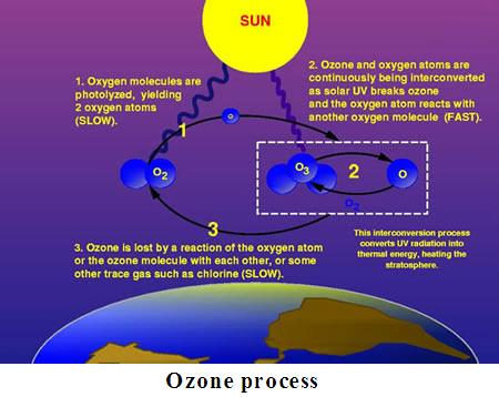 a look at the formation and composition of the ozone layer Look for patterns in how these factors composition of the atmosphere extreme thinning of the ozone layer in antarctica results from the isolated climate and.