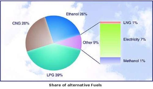 share_of_alternative_fuel
