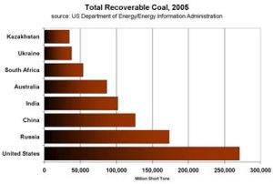 coal_reserves