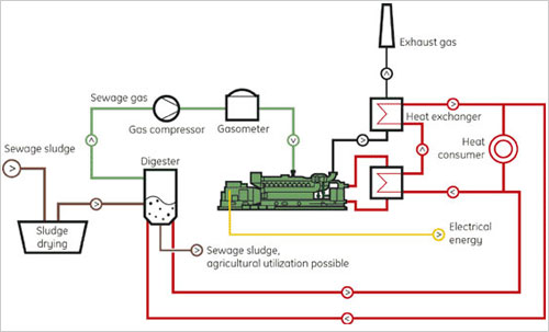 sewage_engine1
