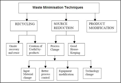 waste_minimisation_technique