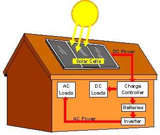 domestic_solar_power_system_1