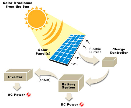 Solar power – Sustainable green energy to protect our economy and ...