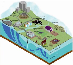 Groundwater-pollution