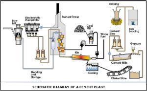 pds_diagram_cement_plant