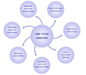 the importance of life cycle assessment lca in a project Life cycle assessment gbci: 0920000886 with the incorporation of life cycle assessment (lca) credits in green building rating systems, including austin energy green building (aegb) and leed®, lca is increasingly becoming a tool for benchmarking the sustainability of materials, products and whole buildings.